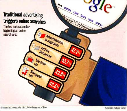 Traditional Advertising triggers Online Search