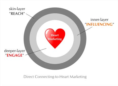 Direct Connecting to Heart Marketing