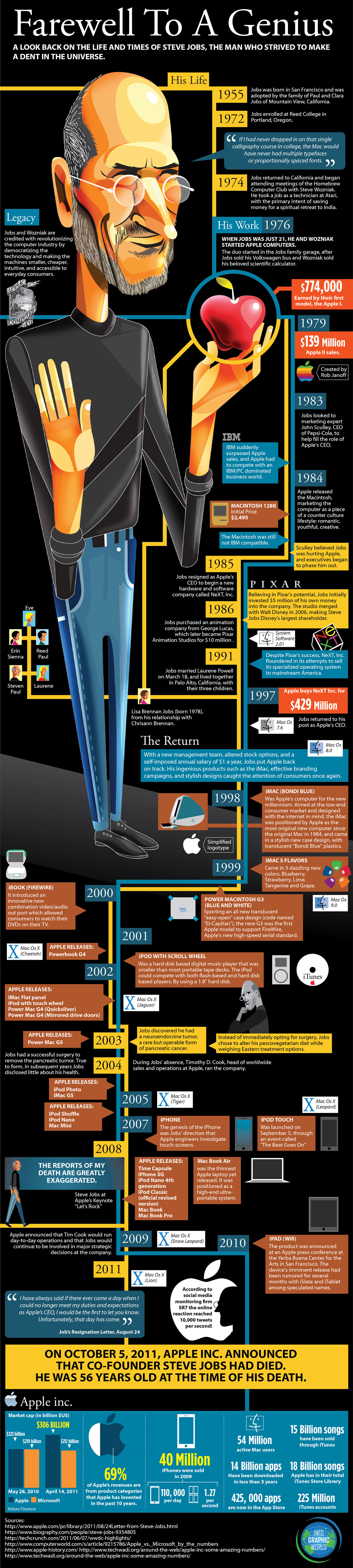 Farewell to A Genius [Steve Jobs Infographic]